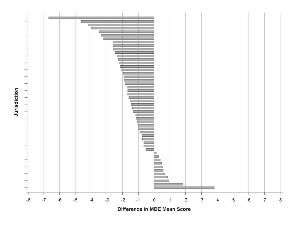 Bar chart showing most jurisdictions with a loss in MBE mean score of from nearly 7 points to under 1 point, a few jurisdictions with a gain of below 1 point, and a couple of jurisdictions with a gain of just below 2 points or 4 points.