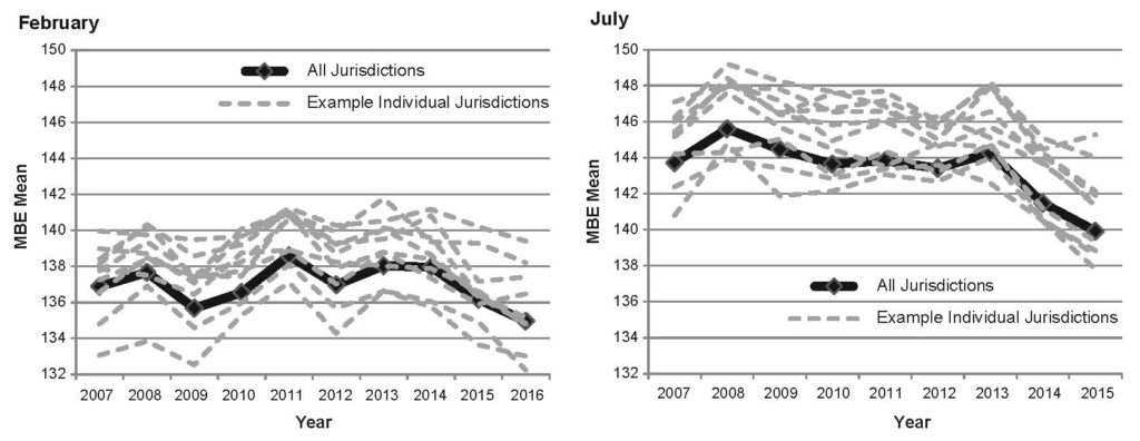 Graphs of February and July from 2007 to 2016 displaying the MBE Means of 10 jurisdictions with national means also shown