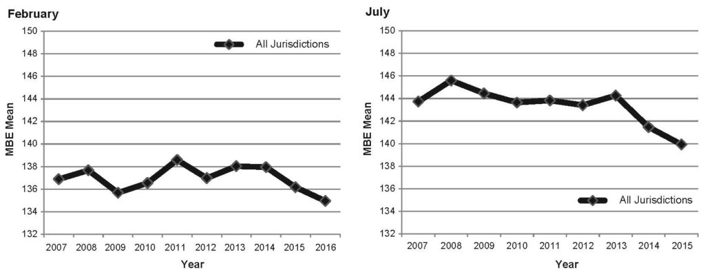 Graph showing MBE national means for July test administrations 2007-2015.