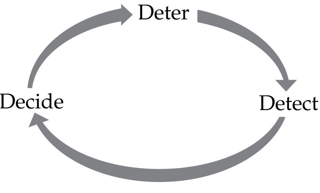 """Diagram with the words """"Deter Detect Decide"""" in a circle with arrows flowing clockwise direction to each word"""
