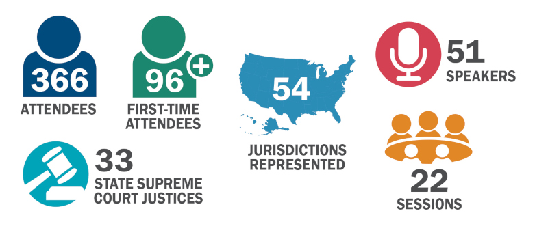 366 attendees, 96 first-time attendees, 33 state supreme court justices, 54 jurisdictions, 51 speakers, 22 sessions