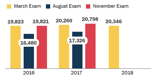 Number of MPRE examinees March 2016: 19,823; August 2016: 16,480; November 2016: 19,821 March 2017: 20,260; August 2017: 17,326; November 2017: 20,798 March 2018: 20,346