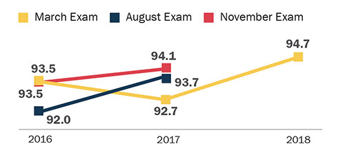 MPRE Mean Scores March 2016: 93.5; August 2016: 92.0; November 2016: 93.5 March 2017: 92.7; August 2017: 93.7; November 2017: 94.1 March 2018: 94.7