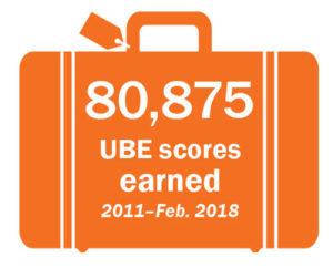 80,875 UBE scores earned 2011-Feb. 2018