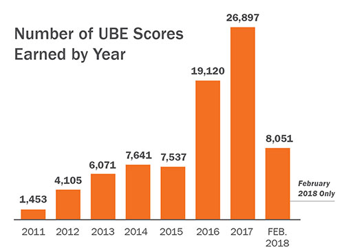 Graph showing number of UBE scores earned per year. 2011: 1,453; 2012: 4,105; 2013: 6,071; 2014: 7,641; 2015: 7,537; 2016: 19,120; 2017: 26,897; February 2018: 8,051