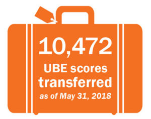 10,472 UBE scores transferred as of May 31, 2018
