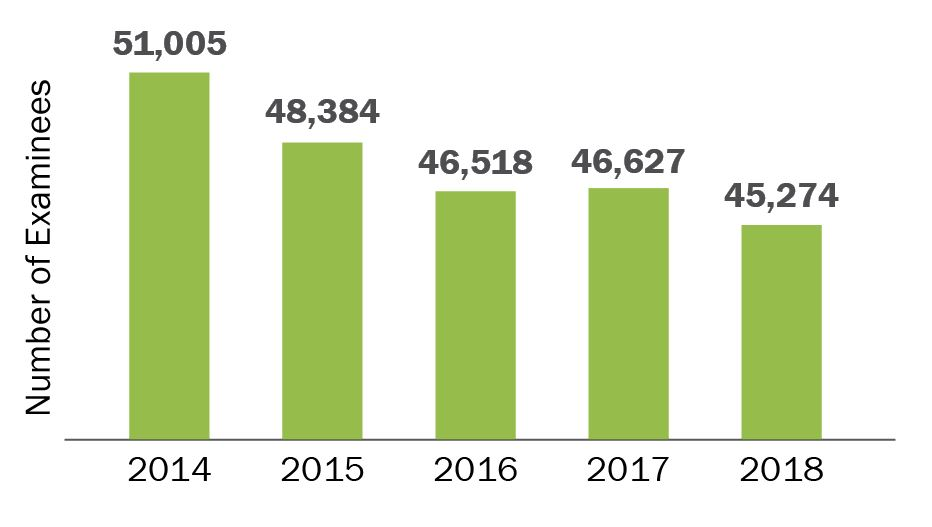 2014=51,005; 2015=48,384; 2016=46,518; 2017=46,626;2018=45,274