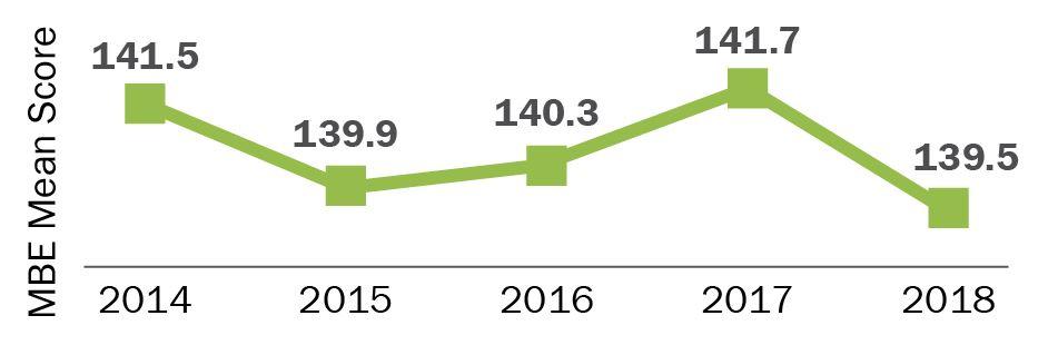 2014=141.5; 2015=139.9; 2016=140.3; 2017=141.7; 2018=139.5