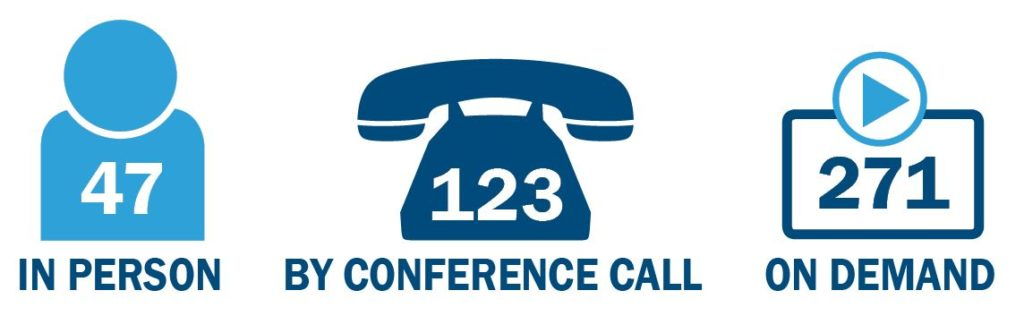 47 graders were in person, 123 by conference call, and 271 by on-demand