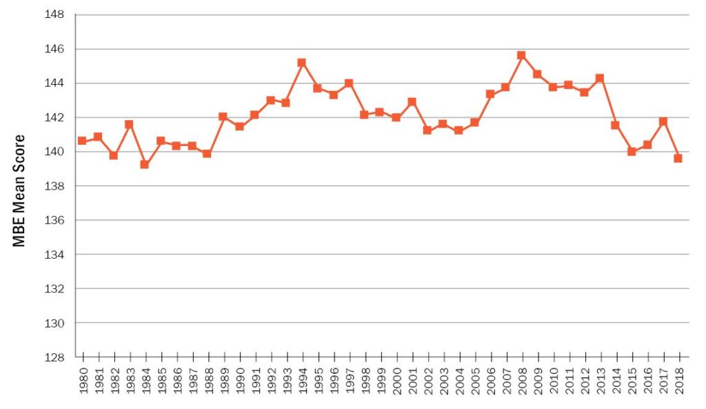 Line graph shows the July mean MBE scores from 1980 to 2018. The scores range roughly between 138 and 146; peaks (scores at or above 144) are seen in 1994, 1997, 2008, and 2013, while valleys (scores at or below 140) are seen in 1982, 1984, 1988, 2015, and 2018.