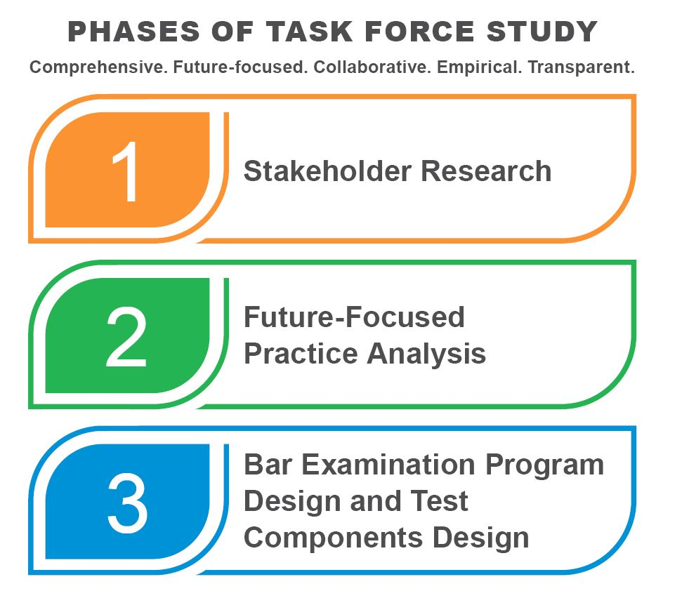 Phases of the Task Force Study, phases are described in text