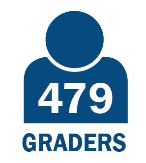 479 Graders