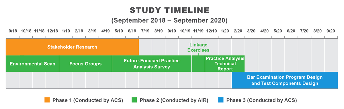 Study Timeline, described in article text