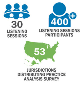 Icons showing the stats of the Testing Task Force. 30 Listening Sessions, 400 Listening Sessions Participants, 53 Jurisdictions distributing practice analysis survey