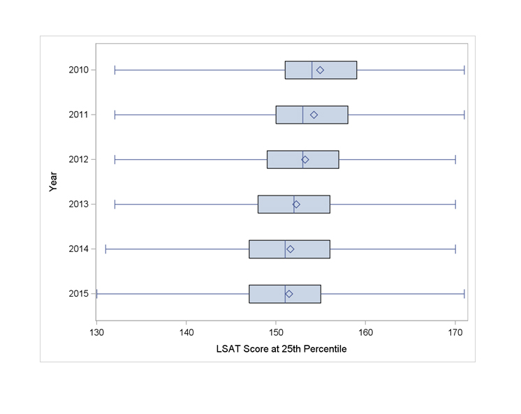 Summary of 25th Percentile LSAT Scores for 2010-2015 Entering Classes