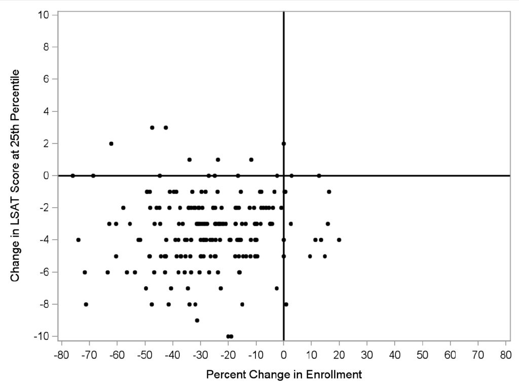 Change in Enrollment and LSAT Score at the 25th Percentile from 2010 to 2015