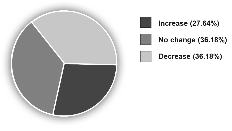 Pie chart showing cmparison of LSAT 25th Percentile, 2014-2015. 27.64% increase, 36,18% no change, 36.18% decrease
