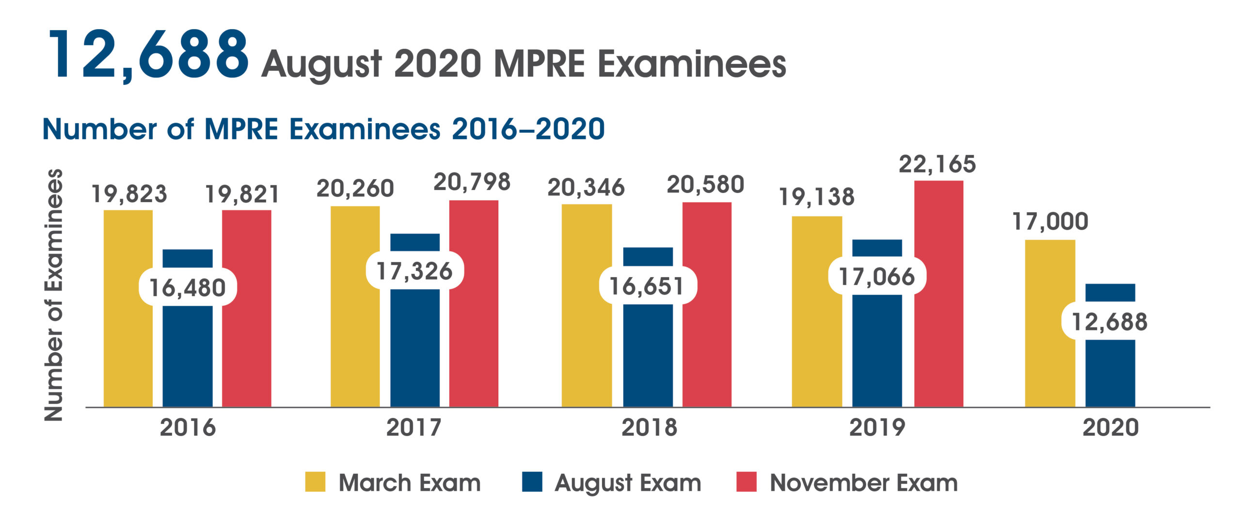 A chart showing the number of MPRE examinees 2016-2020. In March 2016-2020 there were 19,823; 20,260; 20,346; 19,138; and 17,000 examinees. In August 2016-2020 there were 16,480; 17,326; 16,651; 17,066; and 12,688 examinees. In November 2016-2019 there were 19,821; 20,798; 20,580; and 22,165 examinees.