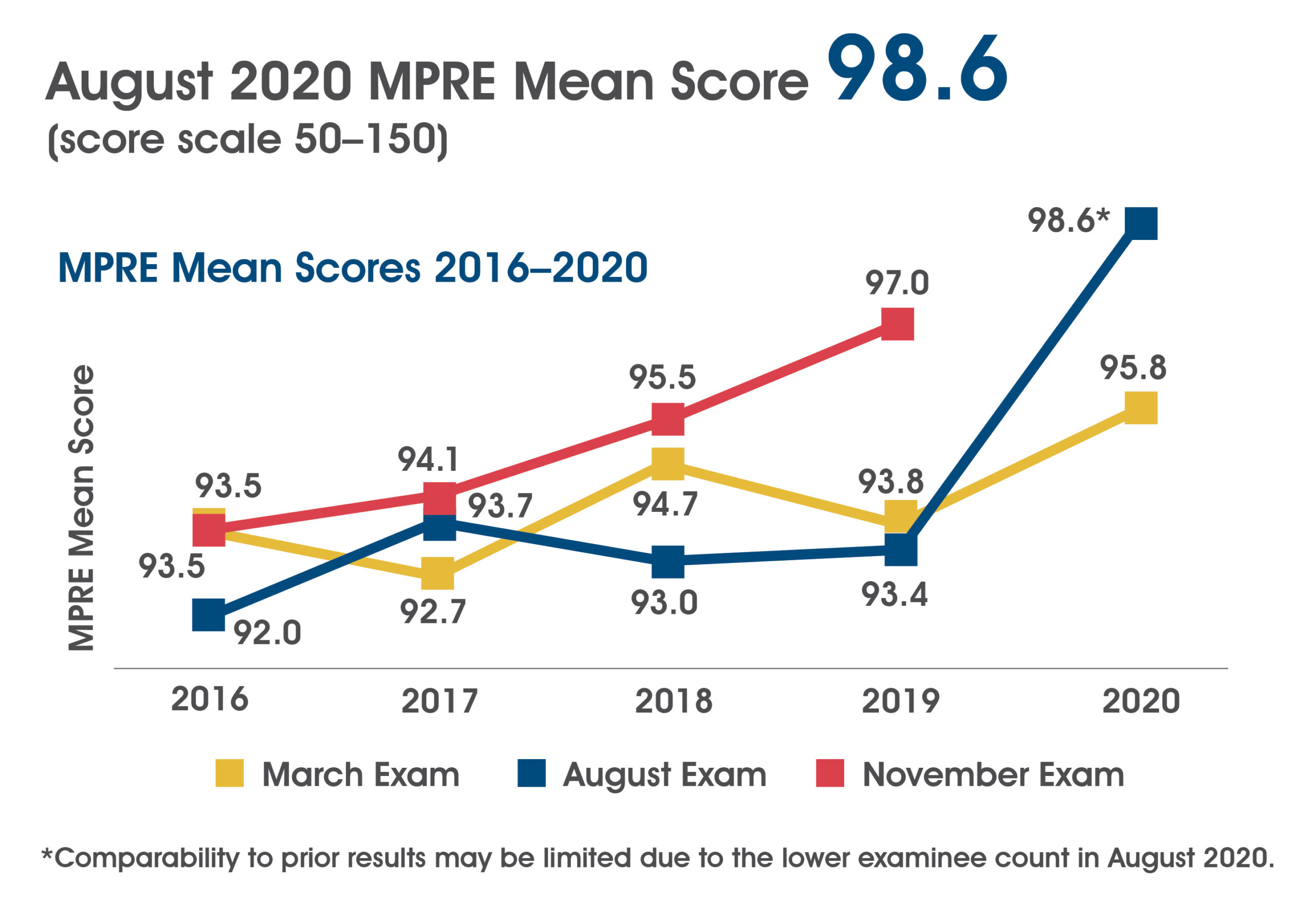 A chart showing MPRE mean scores 2016-2020. In March 2016-2020 the mean score was 93.5, 92.7, 94.7, 93.8, and 95.8. In August 2016-2020 the mean score was 92.0, 93.7, 93.0, 93.4, and 98.6. In November 2016-2019 the mean score was 93.5, 94.1, 95.5, and 97.0. The August 2020 mean score includes the following note: Comparability to prior results may be limited due to the lower examinee count in August 2020.