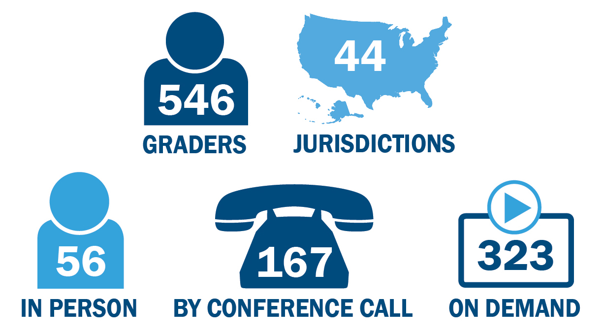 546 graders from 44 jurisdictions participated in the July Grading Workshop. 56 graders were in person, 167 by conference call, and 323 by on-demand
