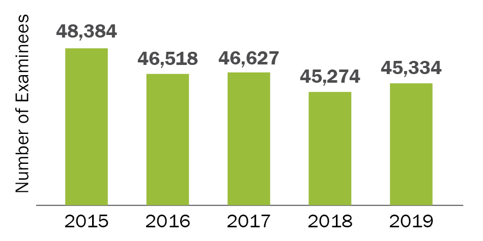 Number of July MBE Examinees 2015–2019: This bar graph shows the number of July MBE examinees in the past five years. In July 2015, there were 48,384 examinees; in July 2016, there were 46,518 examinees; in July 2017, there were 46,627 examinees; in July 2018, there were 45,274 examinees; and in July 2019 there were 45,334 examinees.