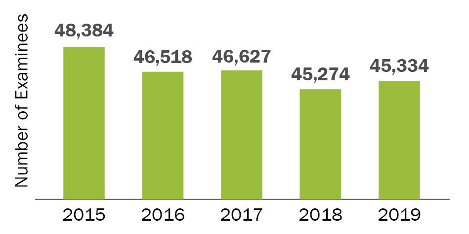 2015=45,384; 2016=46,518; 2017=46,627; 2018=45,274;2019=45,334