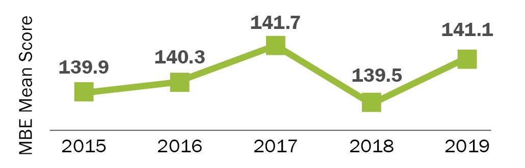 2015=139.9; 2016=140.3; 2017=141.7; 2018=139.5; 2019=141.1