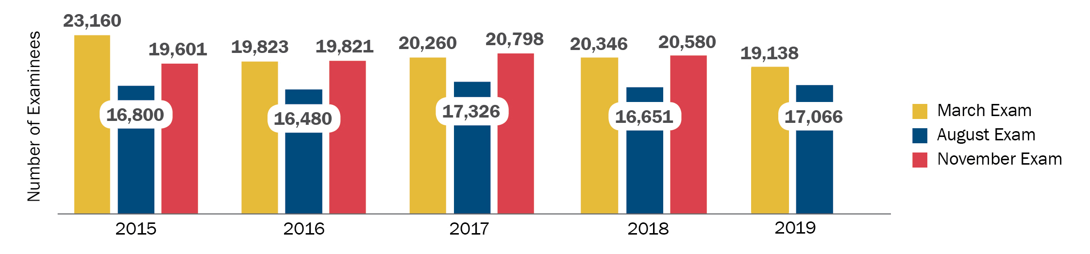 Number of MPRE Examinees 2015–2019: This bar graph shows the number of MPRE examinees for the March, August, and November administrations of the exam in the past five years. In 2015, there were 23,160 examinees in March, 16,800 in August, and 19,601 in November; in 2016, there were 19,823 examinees in March, 16,480 in August, and 19,821 in November; in 2017 there were 20,260 examinees in March, 17,326 in August, and 20,798 in November; in 2018 there were 20,346 examinees in March, 16,651 in August, and 20,580 in November; and in 2019 there were 19,138 examinees in March and 17,066 in August. (The November 2019 MPRE has not yet been administered.)
