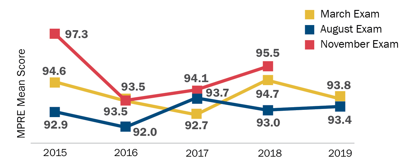 MPRE Mean Score 2015–2019: This graph shows the mean scores on the March, August, and November administrations of the MPRE in the past five years. In 2015, the mean score in March was 94.6, in August was 92.9, and in November was 97.3; in 2016, the mean score in both March and November was 93.5 and in August was 92.0; in 2017, the mean score in March was 92.7, in August was 93.7, and in November was 94.1; in 2018, the mean score in March was 94.7, in August was 93.0, and in November was 95.5; and in 2019, the mean score in March was 93.8 and in August was 93.4. (The November 2019 MPRE has not yet been administered.)