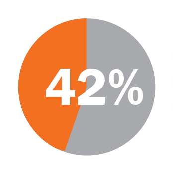 Graph: 42% of UBE jurisdictions require completion of a jurisdiction-specific component prior to admission.
