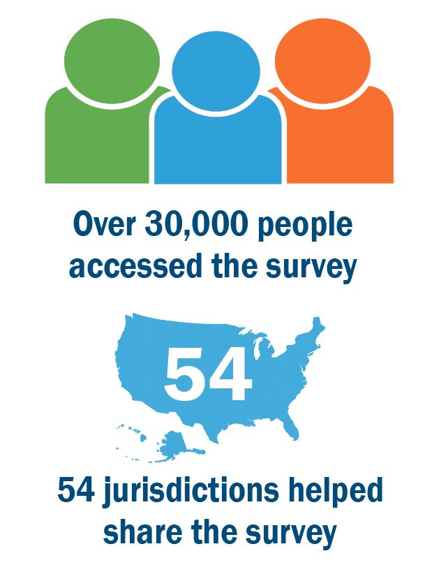 Over 30,000 people accessed the survey and 54 jurisdictions helped share the survey