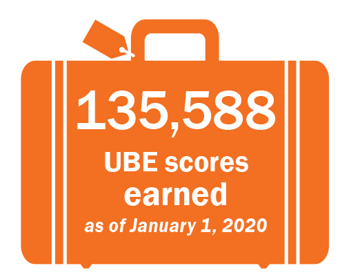 UBE Scores Earned as of 1/1/2020 is 135,588