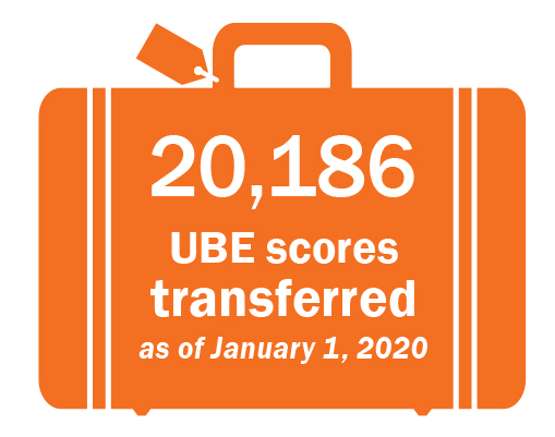 UBE scores transferred as of 1/1/2020 is 20,186