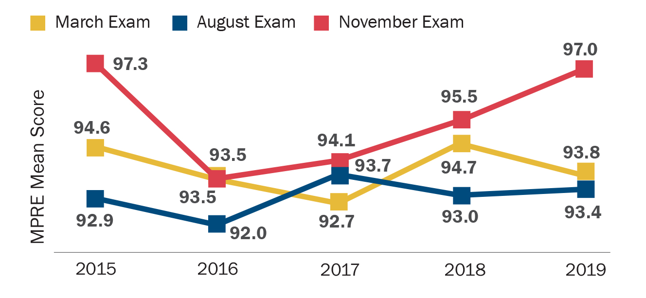 MPRE Mean Score 2015–2019: This graph shows the mean scores on the March, August, and November administrations of the MPRE in the past five years. In 2015, the mean score in March was 94.6, in August was 92.9, and in November was 97.3; in 2016, the mean score in both March and November was 93.5 and in August was 92.0; in 2017, the mean score in March was 92.7, in August was 93.7, and in November was 94.1; in 2018, the mean score in March was 94.7, in August was 93.0, and in November was 95.5; and in 2019, the mean score in March was 93.8, in August was 93.4 and in November was 97.0.