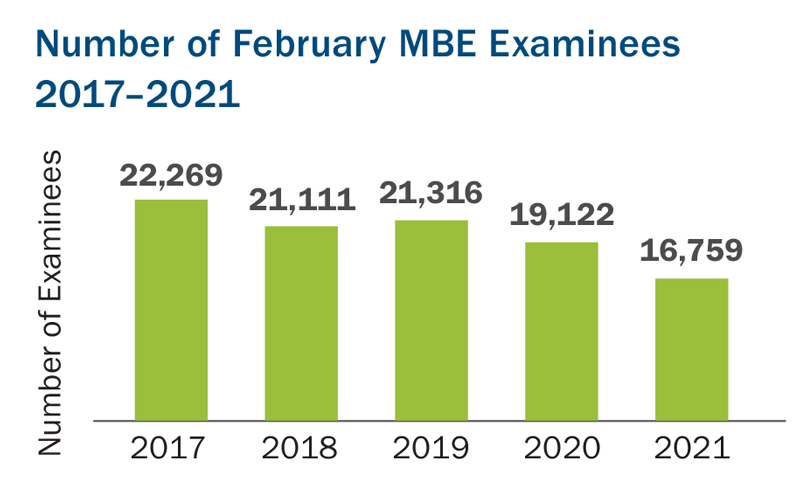 This bar graph shows the number of February MBE examinees in the years 2017 to 2021. The number of February MBE examinees in 2017 was 22,269; in 2018 it was 21,111; in 2018 it was 21,316; in 2020 it was 19,122; and in 2021 it was 16,759.