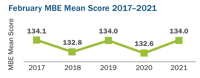 This line graph shows February MBE mean scores from the years 2017 to 2021. In 2017, the February MBE mean score was 134.1; in 2018 it was 132.8; in 2019 it was 134.0; in 2020 it was 132.6; and in 2021 it was 134.0.