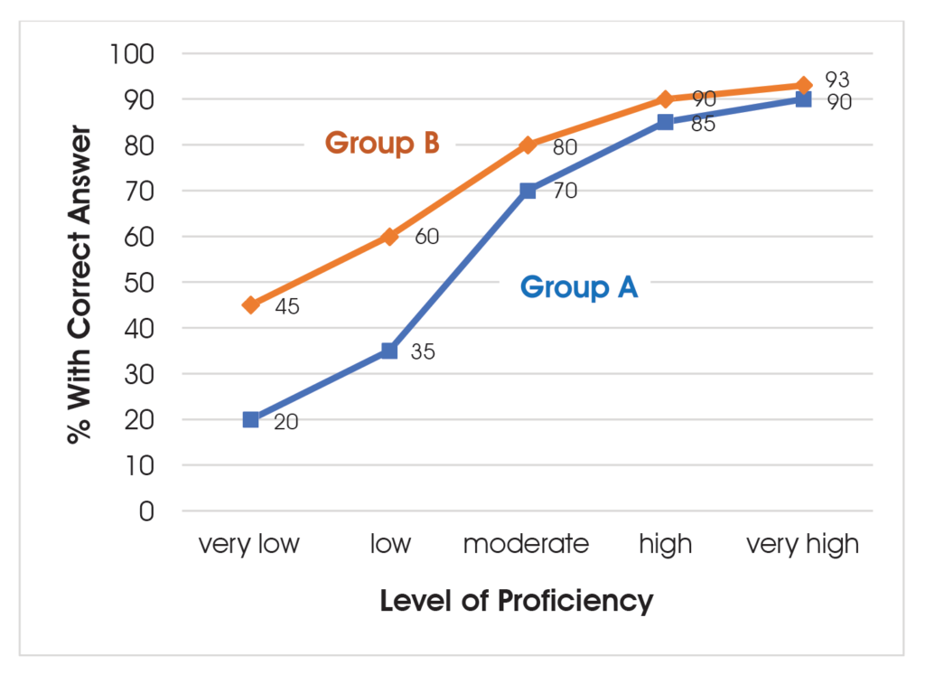 This stylized graph shows a hypothetical example illustrating differential item functioning (DIF) for a test item. Two groups, Group A and Group B, are each divided into five levels of proficiency: very low, low, moderate, high, and very high. For the specific test item, at the very low proficiency level, only 20% of those in Group A answered the item correctly while 45% of those in Group B did. At the low proficiency level, 35% of those in Group A answered the item correctly while 60% of those in Group B did. At the moderate proficiency level, 70% of those in Group A answered the item correctly while 80% of those in Group B did. At the high proficiency level, 85% of those in Group A answered the item correctly while 90% of those in Group B did. At the very high proficiency level, 90% of those in Group A answered the item correctly while 93% of those in Group B did. The results for Group A are thus consistently lower than those for Group B, but the differences narrow as the proficiency level increases.