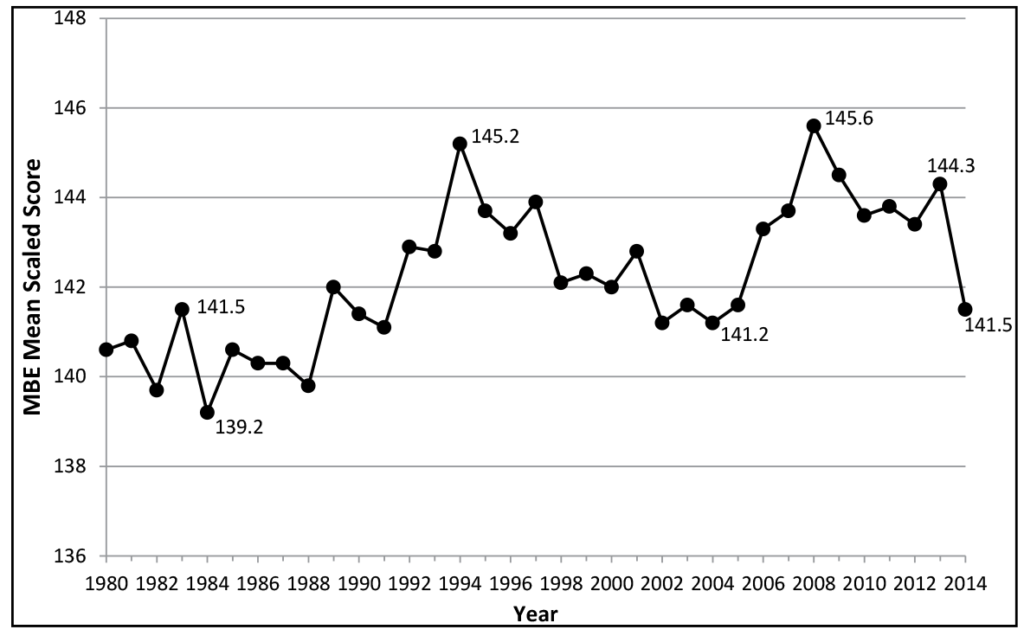 Figure 1: Mean July MBE scores, 1980–2014. This figure shows the July MBE mean scaled scores beginning with a score slightly under 141 in 1980 and 1981. The score fell below 140 in 1982, rose to 141.5 in 1983, fell to 139.2 in 1984, rose again in 1985 to slightly above 140, had small declines for the next three years, and then rose in 1989 to 142. After declining slightly for the next two years, the score rose in 1992 to about 143 and remained close to that level the next year. In 1994 the score rose to a peak of 145.2; it then fell (with slight rises in 1997 and 2001) until reaching a low of 141.2 in 2004. The score then rose over the next few years to reach a peak of 145.6 in 2008, declined over the next two years, rose slightly in 2011, fell again in 2012, rose to 144.3 in 2013, and fell to 141.5 in 2014.