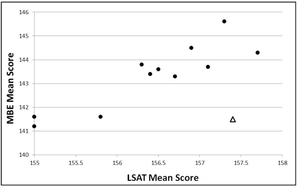 Figure 10: Mean July MBE scores versus mean matriculant LSAT scores for law school entry years 2000–2011. This scatterplot shows two MBE score points, both between 141 and 142, for an LSAT mean score of 155. Another MBE score point of about 141.6 appears between the LSAT mean scores of 155.5 and 156. Four MBE score points between 143 and 144 appear in the vicinity of LSAT mean scores between 156 and 157. An MBE score point of about 144.5 appears for an LSAT mean score of 157. Two other MBE score points, one at about 143.8 and another at about 145.7, appear for LSAT mean scores between 157 and 157.5. The triangle representing the July 2014 mean MBE score of 141.5 also appears in between LSAT mean scores of 157 and 157.7 but is much lower than other scores found in that vicinity. One final MBE score point of about 144.3 appears between LSAT mean scores of 157.5 and 158.