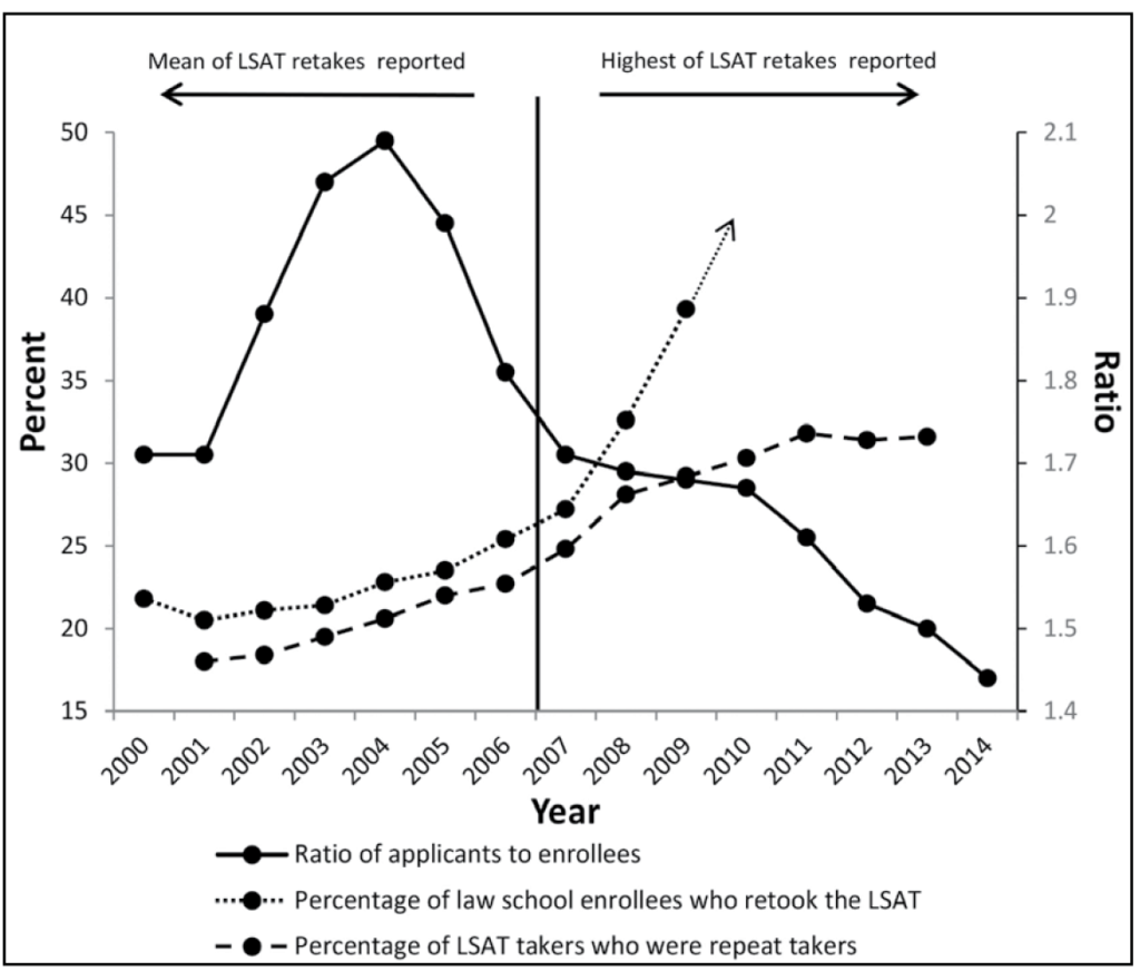 Figure 12: Mean percentage of entering law students who repeated the LSAT as a function of the percentage of LSATs administered to repeat examinees, 2000–2014, with ratio of applicants to enrollees shown. This figure shows three lines. One line is the ratio of applicants to enrollees shown in Figure 7, with an additional decline shown for 2014 to about 1.43. The second line shows the percentage of law school enrollees who retook the LSAT. That line begins at about 22.5% in 2000 , drops slightly in 2001, rises slightly in 2002 through 2005, and begins a steeper rise to just over 25% in 2006 and to 27% in 2007. Once the line crosses the bar marking the change from reporting mean LSAT scores to reporting highest LSAT scores, the rise becomes even more steep, ending in 2009 at 39% and projected to rise even further in the future. The third line shows the percentage of LSAT takers who were repeat takers. Like the previous line, though at a lower level, this line rises gradually from about 17.5% in 2001 to about 22.5% in 2006 and rises more sharply to about 28% in 2009. The rise continues at a more gradual rate for 2010 and 2011 before dropping slightly in 2012 and 2013.