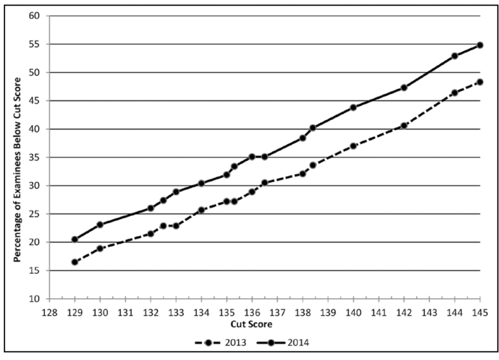 Figure 2: Percentage of examinees below MBE cut scores in July 2014 versus July 2013. This figure shows two lines, one for July 2014 and one for July 2013, showing the percentage of examinees who failed to reach various cut scores ranging from 129 to 145. The two lines are roughly parallel and rise consistently from left to right (from lower to higher cut scores), but the July 2014 line is higher, indicating that more examinees failed to reach the various cut scores, from over 20% failing to reach a cut score of 129 to just under 55% failing to reach a cut score of 145. The July 2013 line shows about 16% of examinees failing to reach the cut score of 129 and about 48% failing to reach a cut score of 145.