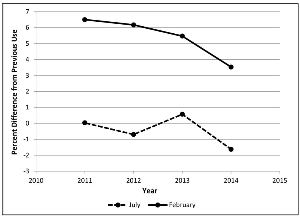 Figure 4: Differences in percent correct on items reused from previous February and July examinations, 2011–2014. This figure shows two lines, one for July and one for February. The February line shows a gradual and then less-gradual descent from a high of about 6.5% in 2011 to a low of about 3.5% in 2014. The July line is much lower and more jagged than the February line; it begins at 0.0% in 2011, falls to just about -1.0% in 2012, rises to about 0.6% in 2013, and then falls sharply to about -1.6%.
