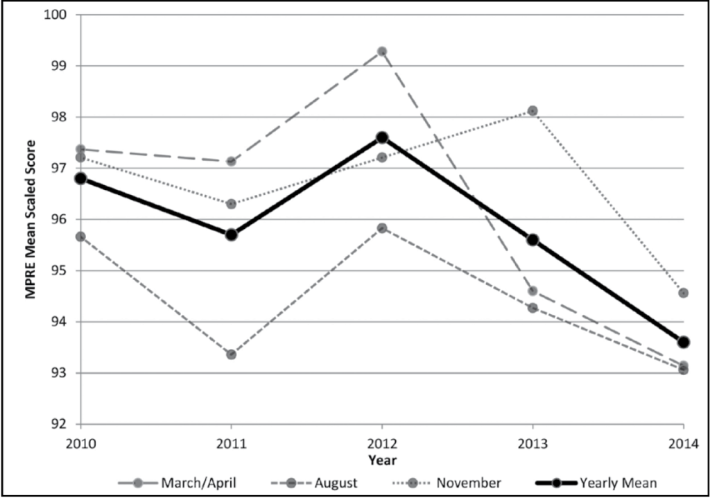 Figure 5: MPRE mean scaled scores by administration, 2010–2014. This figure shows four lines, one for March/April, one for August, one for November, and the fourth for the yearly mean of all three MPRE administrations. The March/April line begins at about 97.4 in 2010, falls very slightly in 2011, rises above 99 in 2012, falls sharply to about 94.7 in 2013, and falls again in 2014 to about 93.1. The August line begins at about 95.7 in 2010, falls sharply to about 93.4 in 2011, rises sharply to about 95.8 in 2012, and then falls to about 94.3 in 2013 and again to about 93 in 2014. The November line begins at about 97.2 in 2010, falls to about 96.4 in 2011, rises to about 97.3 in 2012, rises again in 2013 to just above 98, and then falls sharply in 2014 to about 94.6. The yearly mean line resembles the August line in shape but is higher; it begins at about 96.8 in 2010, falls to about 95.8 in 2011, rises to about 97.6 in 2012, and then falls for the next two years, reaching about 95.6 in 2013 and about 93.6 in 2014.