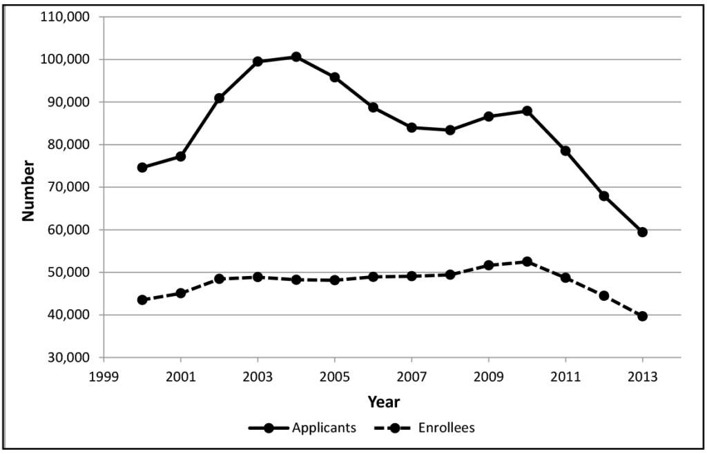 Figure 6: Law school applicants and enrollees, 2000–2013. This figure shows two lines, one for law school applicants and the other for law school enrollees. The applicant line begins in 2000 at about 75,000, rises slightly in 2001, rises sharply in 2002 and 2003, and then rises slightly in 2004 to its peak of 100,600. The applicant line then begins a gradual decline to about 83,000 in 2008, rises slightly in 2009 and 2010, and then declines sharply in 2011, 2012, and 2013, ending at just under 60,000. The enrollee line, which is much lower and less jagged than the applicant line, begins at about 43,000 in 2000, rises slightly over the next two years, and then hovers just under the 50,000 mark for the next eight years. The enrollee line then rises slightly in 2009 and 2010 before beginning a gradual decline over the next three years, ending in 2013 at about 40,000.