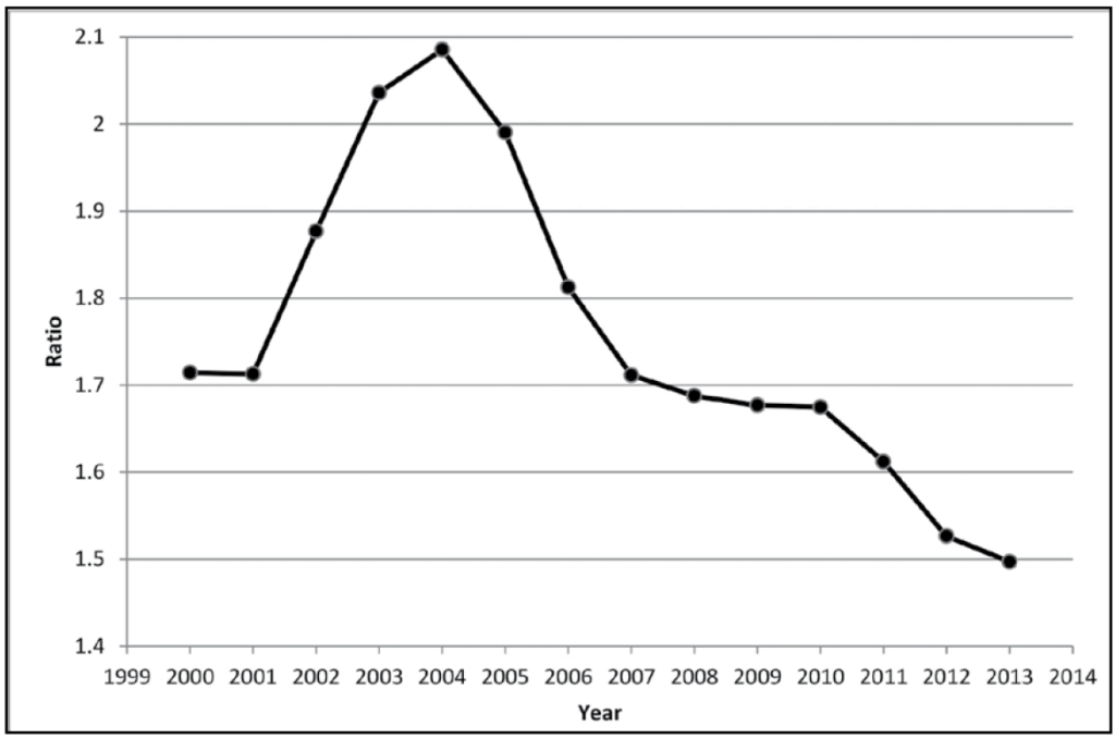 Figure 7: Ratio of law school applicants to enrollees, 2000–2013. This figure shows a line beginning at just above 1.7 in 2000 and 2001. The line then rises sharply for the next three years, peaking in 2004 at just under 2.1. The line then declines sharply for the next three years, returning to the level just above 1.7 in 2007. The decline continues at a much more gradual rate for 2008, 2009, and 2010, and then drops more sharply again for the next three years, ending at about 1.5 in 2013.