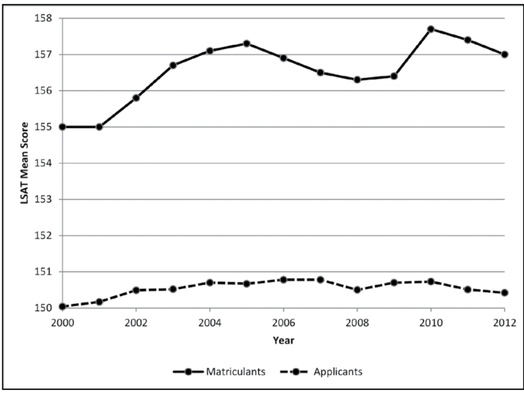 Figure 8: LSAT mean scores for applicants and matriculants, 2000–2012. This figure shows two line, one for matriculants and the other, much lower, for law school applicants. The matriculant line begins in 2000 and 2001 at about 155 and then rises over the next four years to a peak of about 157.2 in 2005. The matriculant line then declines gradually over the next three years, rises slightly in 2009, rises sharply to a new peak of about 157.8 in 2010, and then falls gradually over the next two years, ending at about 157 in 2012. The applicant line shows much less variation, beginning at about 150 in 2000 and remaining between 150 and 151 for the entire 11-year period. The line rises gradually from 2000 to 2007, falls slightly in 2008, rises slightly in 2009 and 2010, and then declines gradually in 2011 and 2012, ending at about 150.4.
