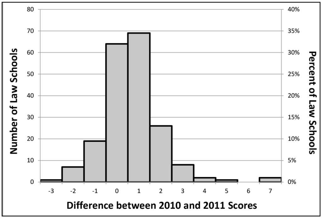 Figure 9: Distribution of the difference between 2010 and 2011 LSAT law school first quartile scores for 199 law schools. This bar graph shows the number and percent of law schools that experienced various differences between 2010 and 2011 LSAT first quartile scores. One law school, or about 2%, experienced a difference of -3. About six law schools, or about 4%, experienced a difference of -2. Just under 20 law schools, or just under 10%, experienced a difference of -1. About 63 law schools, or about 32%, experienced no difference in scores. The highest number, just under 70 or just under 35%, experienced a difference of +1. About 25 law schools, or about 13%, experienced a difference of +2. About 8 law schools, or about 4%, experienced a difference of +3. About two law schools, or about 1%, experienced a difference of +4. One law school, or about 2%, experienced a difference of +5, and another two law schools, or about 4%, experienced a difference of +7.