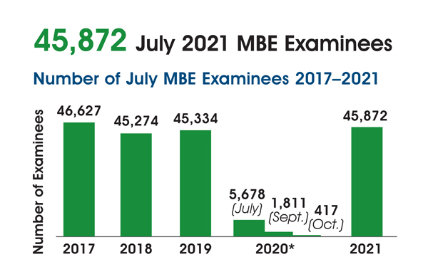 Bar graph of July MBE national examinee counts, 2017-2021. 2017 = 46,627; 2018 = 45,274; 2019 = 45,334; 2020 = 5,678 (July), 1,811 (Sept.), 417 (Oct.); 2021 = 45,872.