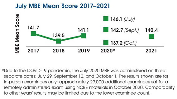 Line graph of July MBE national mean scaled scores, 2017-2020. 2017 = 141.7; 2018 = 139.5; 2019 = 141.1; 2020 = 146.1 (July), 142.7 (Sept.), 137.2 (Oct.); 2021 = 140.4. The chart includes the following note: Due to the COVID-19 pandemic, the July 2020 MBE was administered on three separate dates: July 29, September 10, and October 1. The results shown are for in-person examinees only; approximately 29,000 additional examinees sat for a remotely administered exam using NCBE materials in October 2020. Comparability to other years' results may be limited due to the lower examine count.