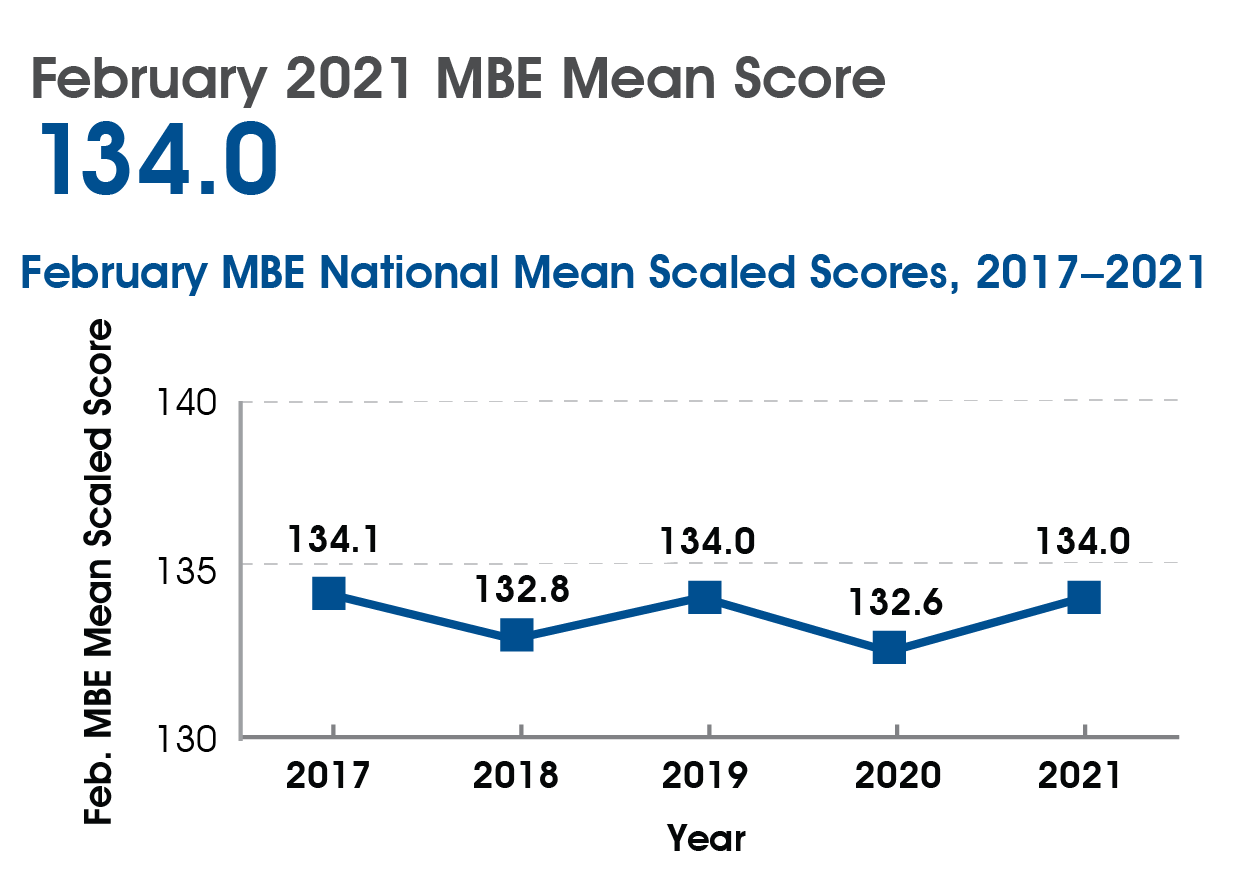 Graph shows the February MBE national mean scaled scores from 2017 through 2021. The score declined from 134.1 in 2017 to 132.8 in 2018. It then rose to 134.0 in 2019 before falling again to 132.6 in 2020. It rose again to 134.0 in 2021.